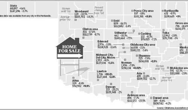 Some oklahoma cities saw gain in 2009 home prices news ok for T and d motors bethany ok