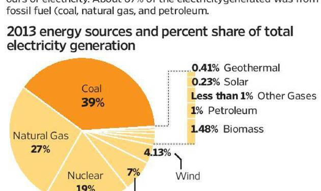 Pie chart that shows sources used to generate electricity. The Seattle Times   with ENV-CARBON-EMISSIONS, The Seattle Times