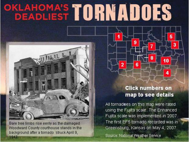 Click the image above to view the top ten most destructive tornadoes in Oklahoma history.