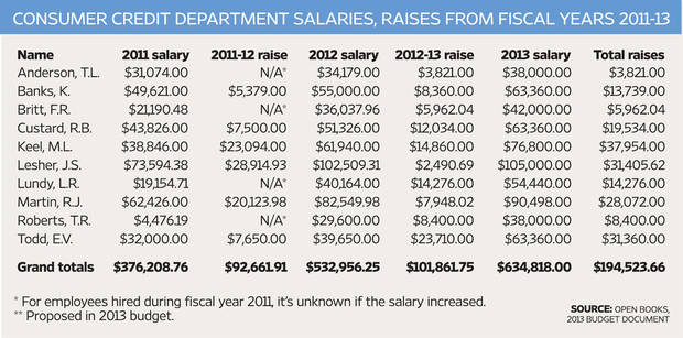 At a glance: Consumer Credit Department salaries, raises from fiscal years 2011-13 &lt;strong&gt; - Open Books, 2013 budget document&lt;/strong&gt;