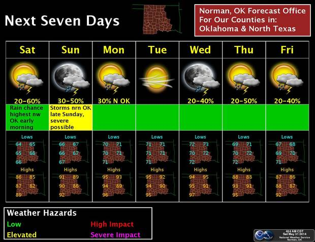 The National Weather Service's Norman forecast office predicts continued chances of rain and thunderstorms through Sunday night.