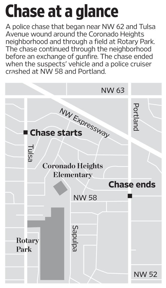 Photo - CLAY HOWELL / CLAY BARON HOWELL / DEATH / GRAPHIC / MAP: Chase at a glance: A police chase that began near NW 62 and Tulsa Avenue wound around the Coronado Heights neighborhood and through a field at Rotary Park. The chase continued through the neighborhood before an exchange of gunfire. The chase ended when the suspect's vehicle and a police cruiser crashed at NW 58 and Portland.