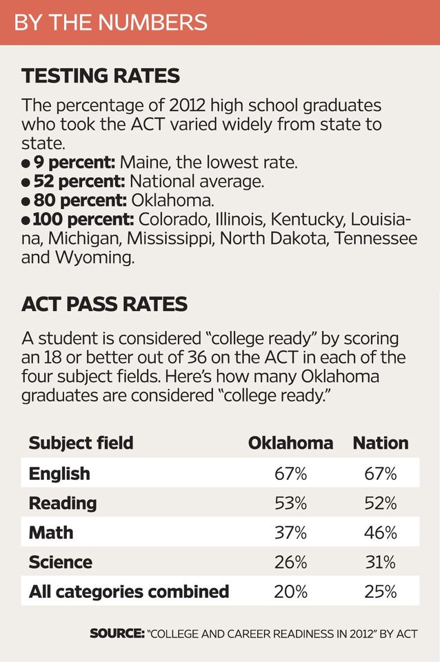 Photo - ACT scores by the numbers