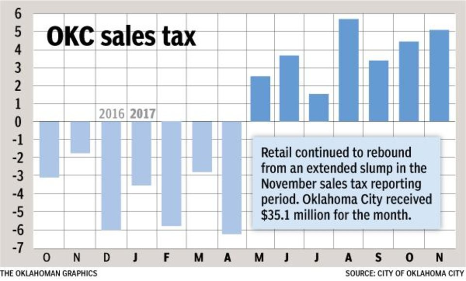Photo - November 2017 sales tax.