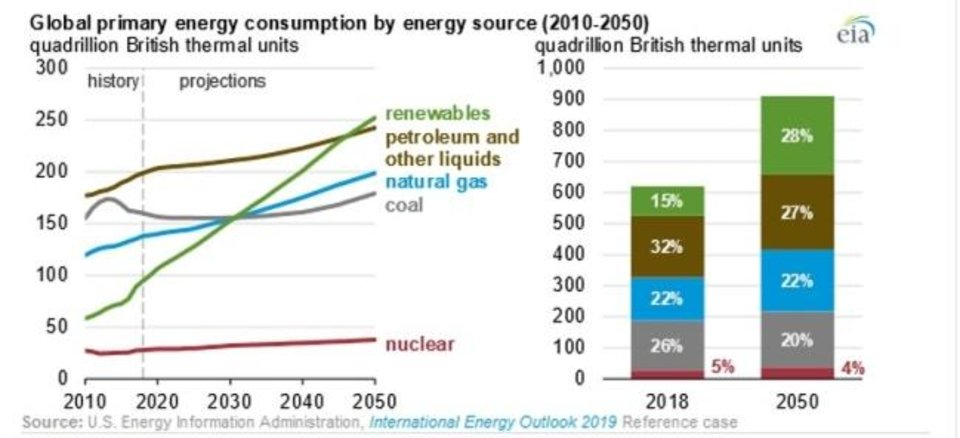 Photo -  This graphic from the U.S. Energy Information shows expected growths in energy demand and the types of energy it expects will be used to meet that demand.