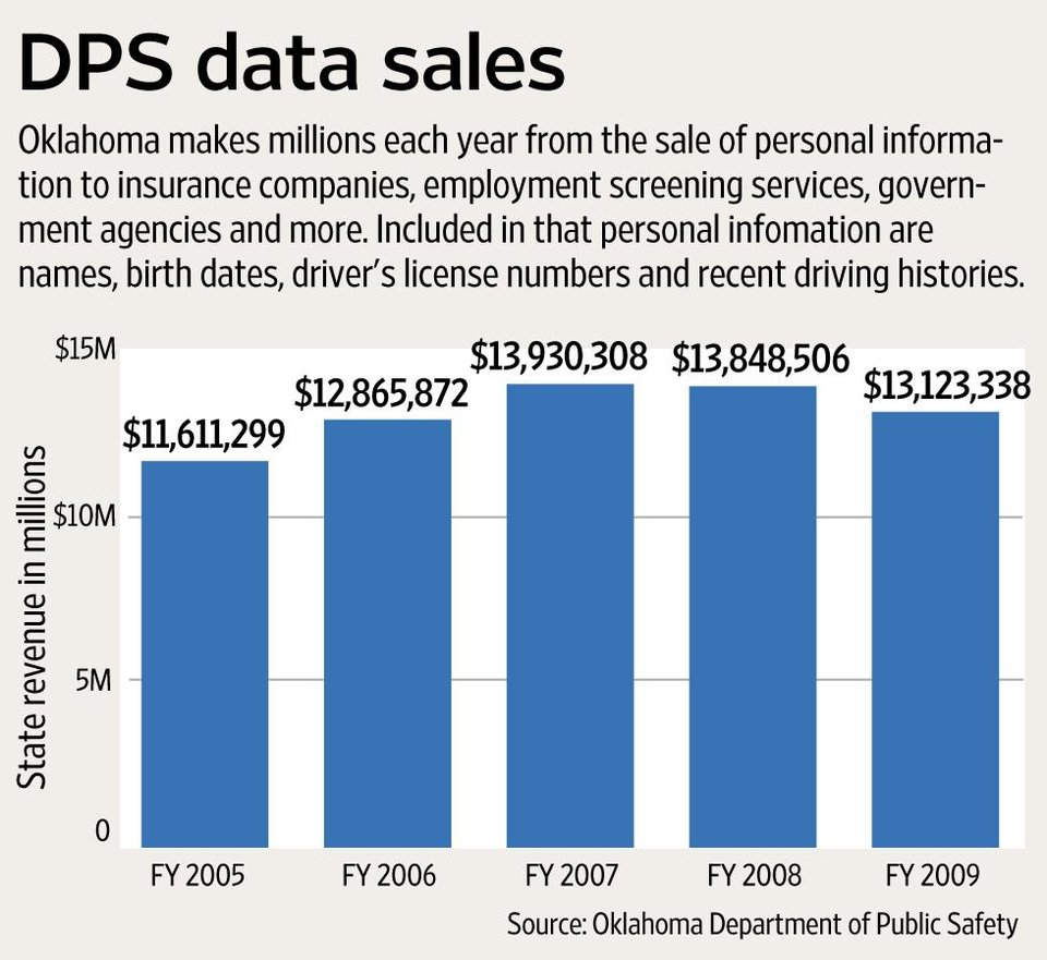 Photo - GRAPHIC / BAR CHART: DPS data sales - Oklahoma makes millions each year from the sale of personal information to insurance companies, employment screening services, government agencies and more. Included in that personal information are names, birth dates, driver's license numbers and recent driving histories.