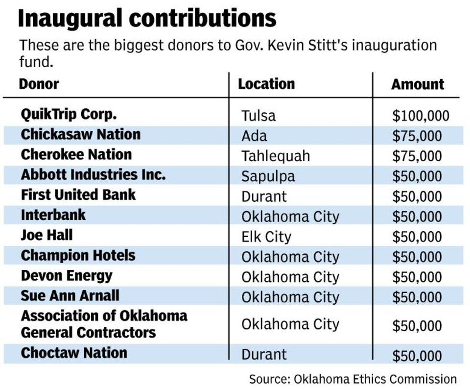 Photo -  The biggest donors to Stitt's inauguration fund.