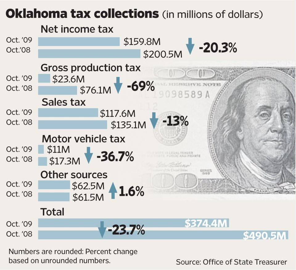 Photo - TAXES / OCTOBER / 2008 / 2009 / GRAPHIC / CHART: Oklahoma tax collections (in millions of dollars)