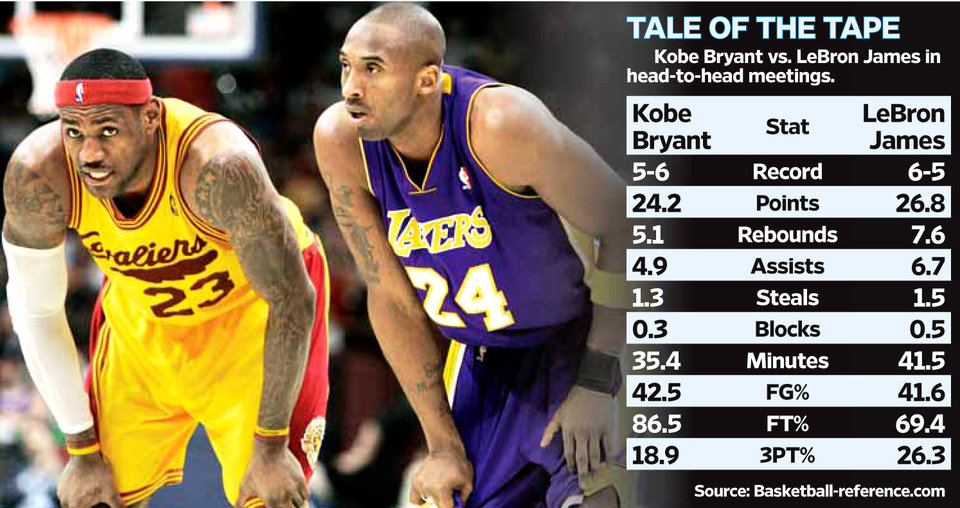 Photo - TALE OF THE TAPE - Kobe Bryant vs. LeBron James in head-to-head meetings. GRAPHIC with AP photo of Cleveland Cavaliers' NBA basketball player LeBron James and Los Angeles Lakers' Kobe Bryant (photo unavailable)