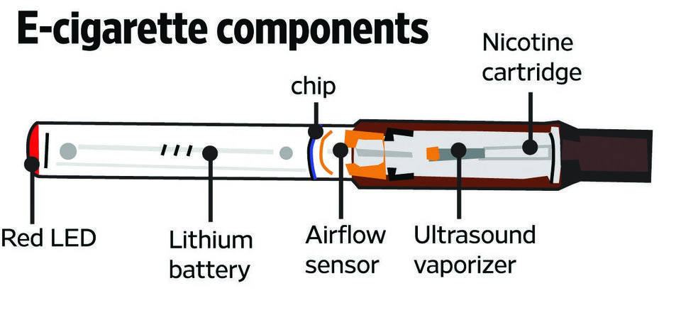 Photo - What's in an e-cig?