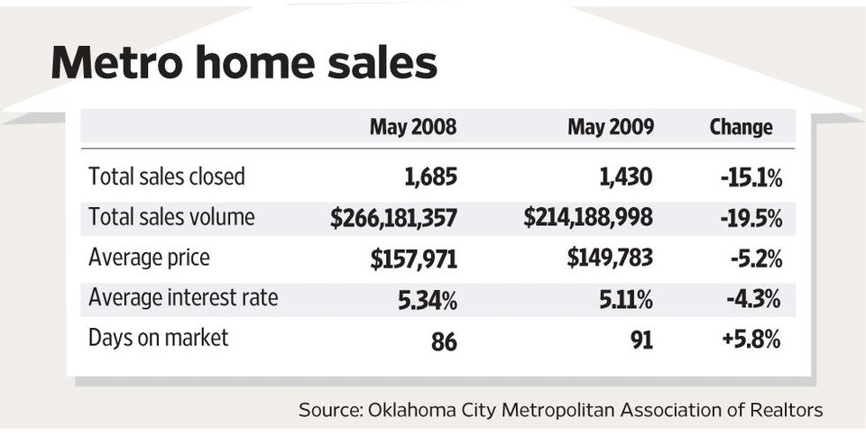 Photo - HOUSE: Metro home sales GRAPHIC (May 2008 - 2009 - Change)