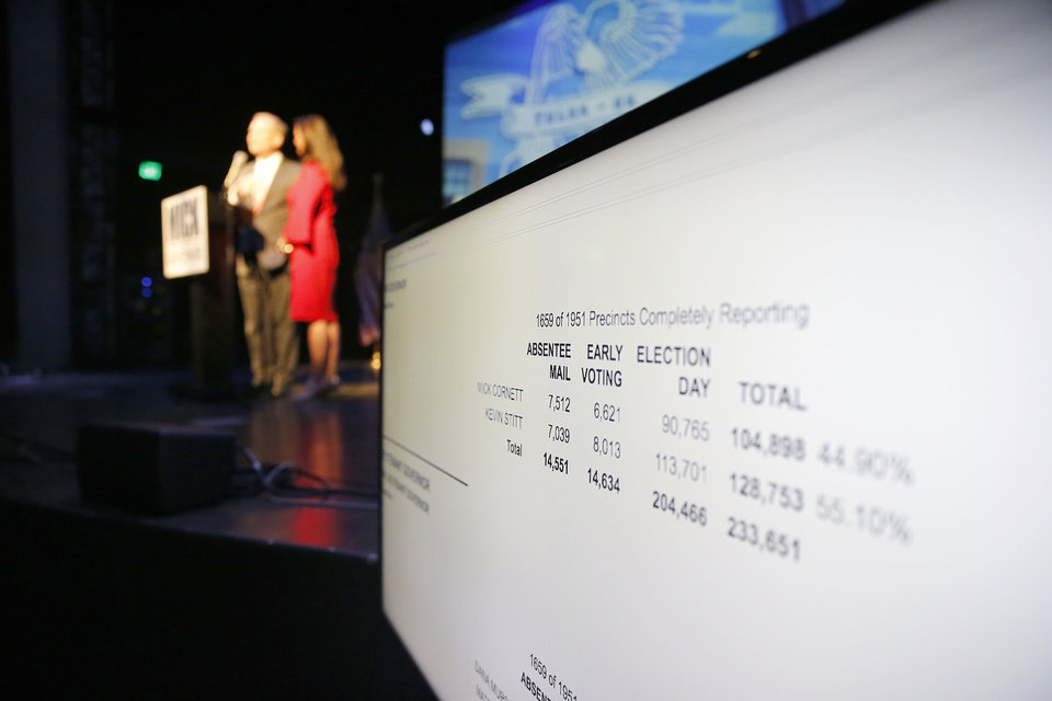 Photo - A screen shows polling numbers as Mick Cornett give a concession speech during a watch party at the Tower Theatre in Oklahoma City , Tuesday, Aug. 28, 2018. Photo by Sarah Phipps, The Oklahoman