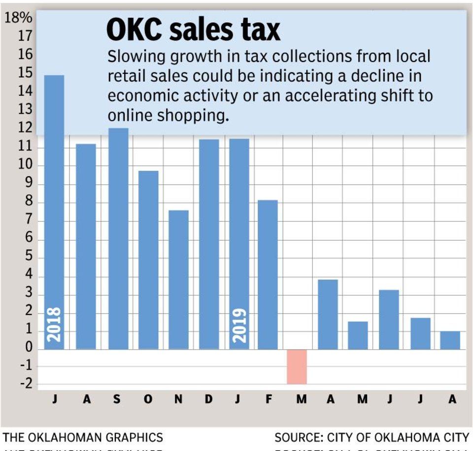 Photo - Sales tax growth for the August reporting period slowed, missing Oklahoma City budget managers' projections for the month.