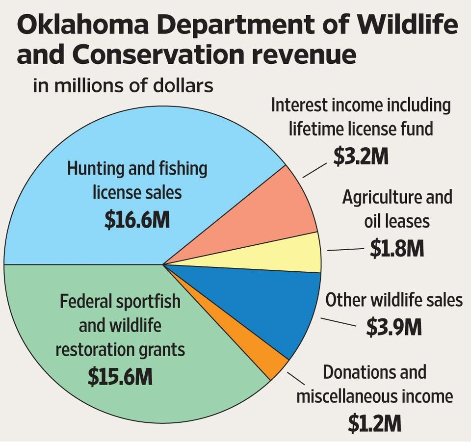 Wildlife officials trying to simplify the licensing for Oklahoma non resident fishing license