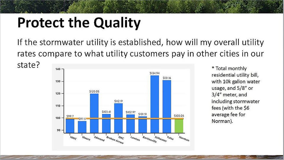 Photo -  This chart shows Norman's utility rate, including a proposed stormwater utility fee, in comparison to other cities. [PHOTO PROVIDED]