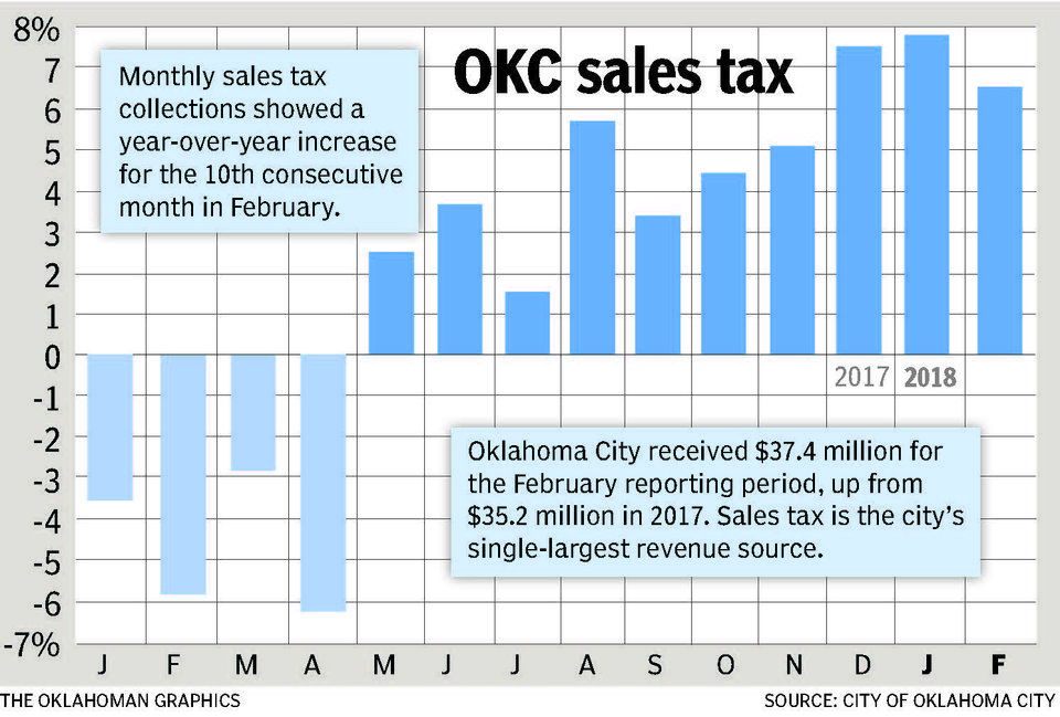 Photo - Sales tax growth for February 2018.