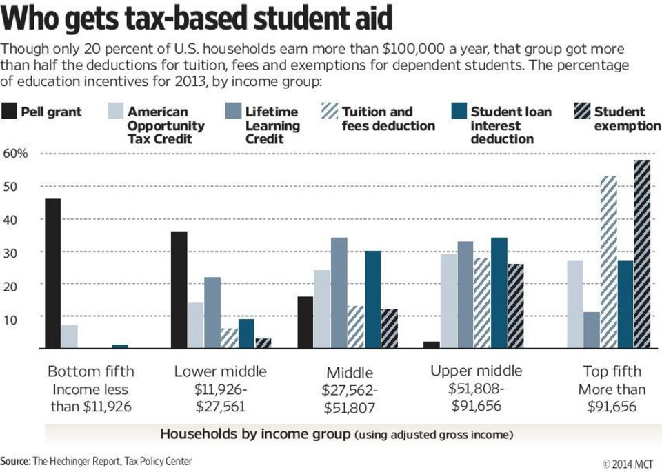 Photo - Chart shows, by household income group, the share of education incentives such as college grants and tuition tax credits awarded in 2013; though only one-fifth of U.S. households earn more than $100,000, that group got more than half the deductions for tuition, fees and exemptions for dependent students. MCT 2014   With CPT-COLLEGECOSTS, The Hechinger Report by Jon Marcus and Holly K. Hacker