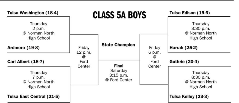 Photo - Graphic: CLASS 5A BOYS (2008 state high school basketball tournament bracket)