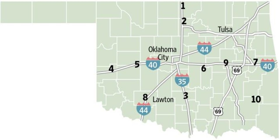 Photo - ROAD CONSTRUCTION / GRAPHIC / TRAVEL:  Map for Labor Day  1. Interstate 35 is narrowed to one lane in each direction near Braman in Kay County for reconstruction. 2. I-35 is narrowed to one lane in each direction north of U.S. 64 in Noble County for cable barrier installation. 3. I-35 is narrowed to one lane in each direction between Pauls Valley and Wynnewood in Garvin County for reconstruction.  4. Interstate 40 is narrowed to one lane in each direction near Sayre for resurfacing and cable barrier installation. 5. I-40 is narrowed to one lane in each direction near Weatherford for cable barrier installation. 6. I-40 is narrowed to one lane in each direction east of State Highway 99 near Seminole for reconstruction. 7. I-40 is narrowed to one lane in each direction east of State Highway 2 near Webbers Falls in Muskogee County for reconstruction and cable barrier installation. Motorists should expect various lane closures at the Arkansas River. 8. Interstate 44 is narrowed to one lane in each direction in Lawton in Comanche County for surface and bridge work. All ramps will remain open. 9. Northbound U.S. 75 is narrowed to one lane at U.S. 266 in Henryetta in Okmulgee County for surface work. 10. U.S. 271 is narrowed to one lane with signal lights east of State Highway 2 near Tuskahoma in Pushmataha County for bridge work. Local holiday festival traffic may be affected.
