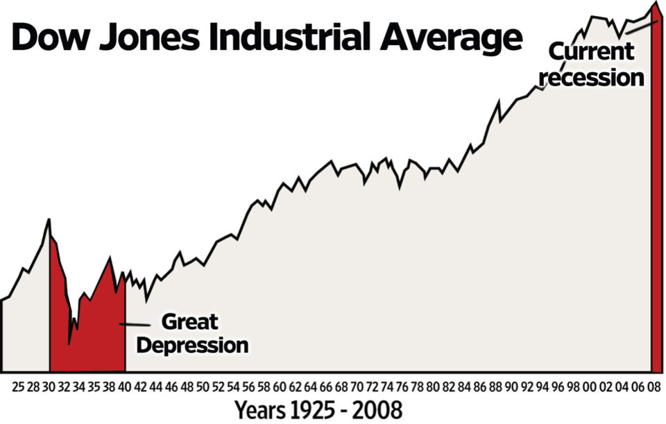 Photo - GRAPHIC / ILLUSTRATION / RECESSION / GREAT DEPRESSION / YEARS 1925-2008: Dow Jones Industrial Average