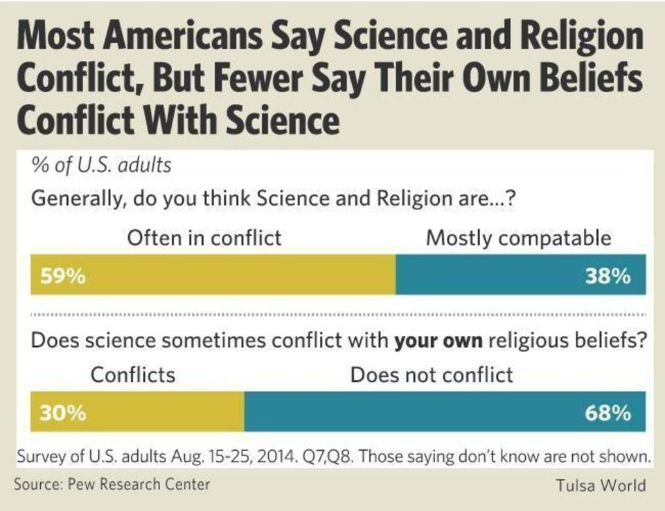 science and religion conflict essay Perception of conflict between science and are especially likely to think that science and religion conflict of conflict between science and religion.