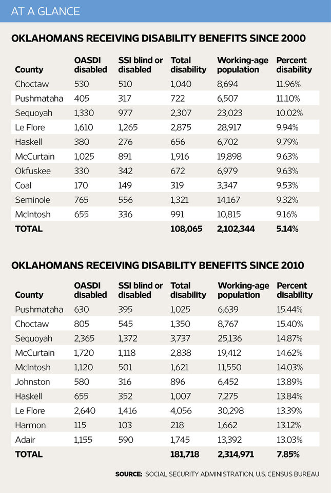 At a glance: Disability <strong></strong>
