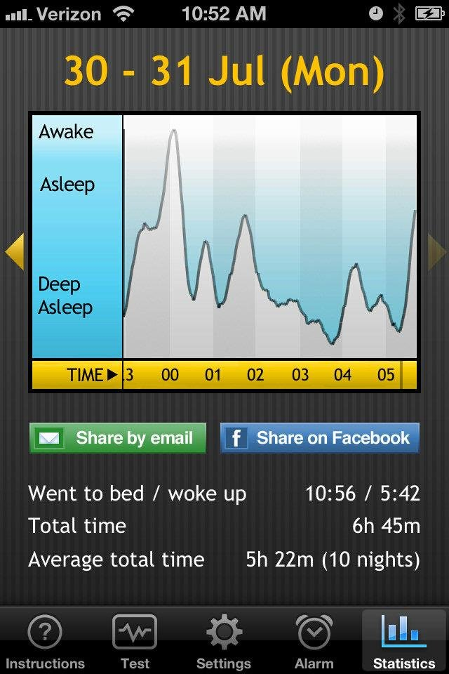 This screen shot from the Sleep Cycle Alarm Clock app shows a user's sleep patterns from Monday night. <strong></strong>