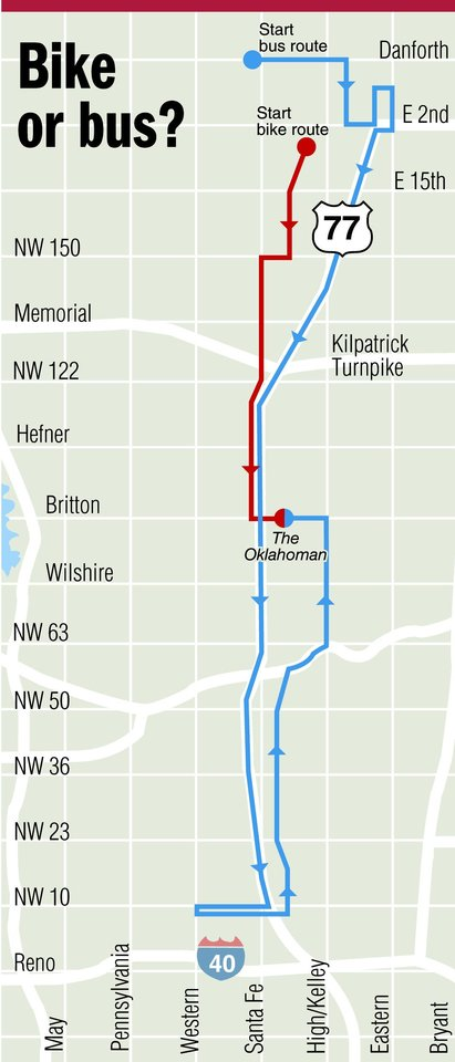 Photo - Bike or bus? alternative transportation MAP / GRAPHIC: Start bus route, Start bike route, Danforth, E 2nd, E 15th, State highway 77, Kilpatrick Turnpike, The Oklahoman, I-40, Interstate 40, Bryant, Eastern, High/Kelley, Santa Fe, Western, Pennsylvania, May, Reno, NW 10, NW 23, NW 36, NW 50, NW 63, Wilshire, Britton, Hefner, NW 122, Memorial, NW 150