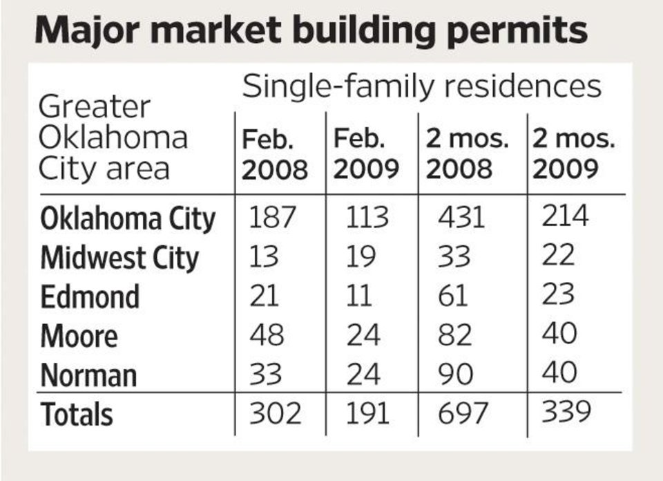 Photo - Major market building permits GRAPHIC: Greater Oklahoma City area / Single-family residences / February 2008 / Feb. 2009 / 2 months 2008 / 2 mos. 2009