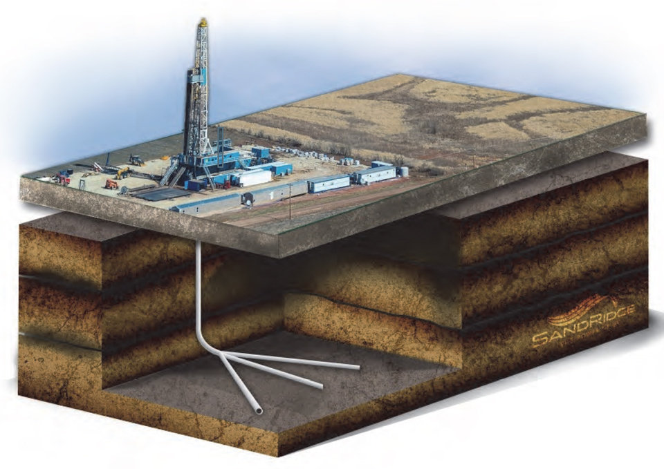 Photo -  SandRidge Energy Inc. is trying new drilling techniques, including three lateral sections from one well bore, to boost production and cut costs. The company also drills stacked laterals to access multiple producing zones.    -  SandRidge Energy Inc.