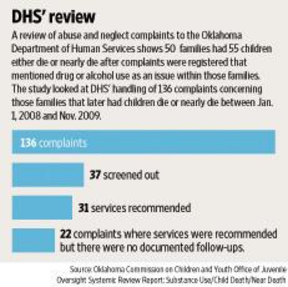 Photo - GRAPHIC: DHS' review: A review of abuse and neglect complaints to the Oklahoma Department of Human Services shows 50 families had 55 children either die or nearly die after complaints were registered that mentioned drug or alcohol use as an issue within those families. The study looked at DHS's handling of 136 complaints concerning those families that later had children die or nearly between Jan. 1, 2008 and Nov. 2009.