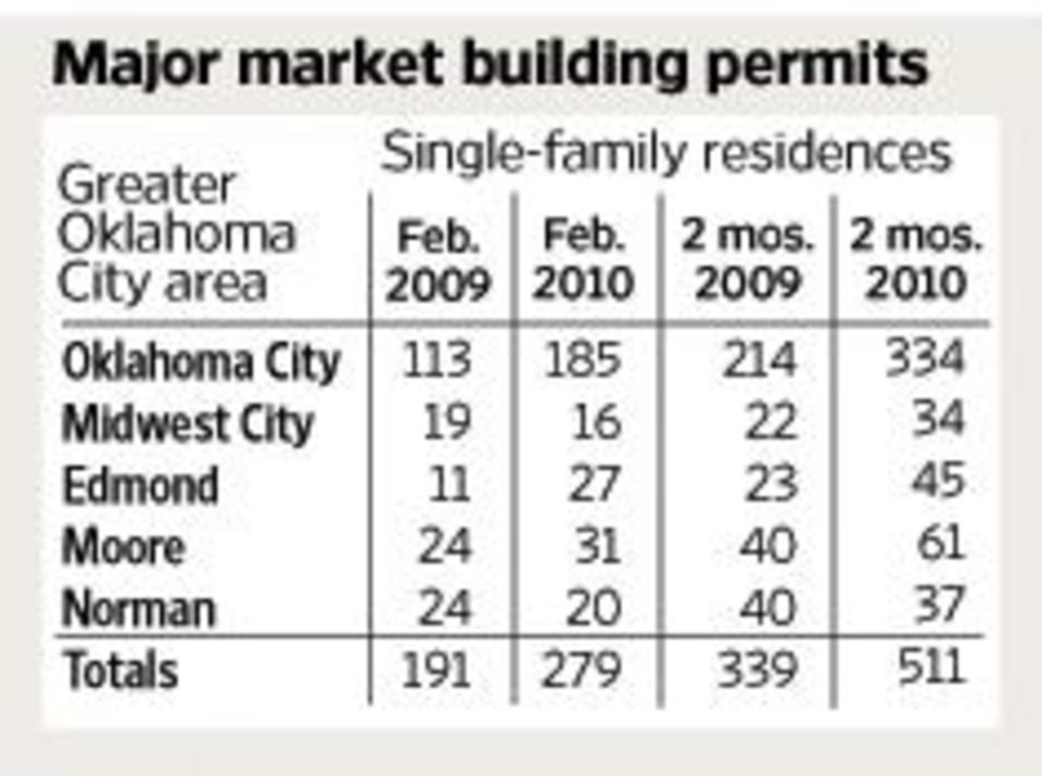 Photo - GRAPHIC: Major market building permits / February 2009 / 2010 / 2 months / 2009 / 2010 (Single-family residences) (Greater Oklahoma City area / Midwest City / Edmond / Moore / Norman)