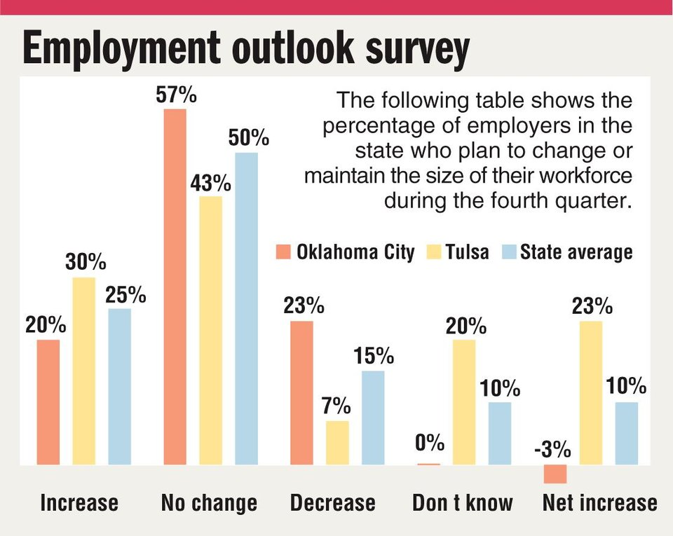 Photo - Employment outlook survey CHART / GRAPHIC: The following table shows the percentage of employers in the state who plan to change or maintain the size of their workforce during the fourth quarter. Oklahoma City - Tulsa - State average