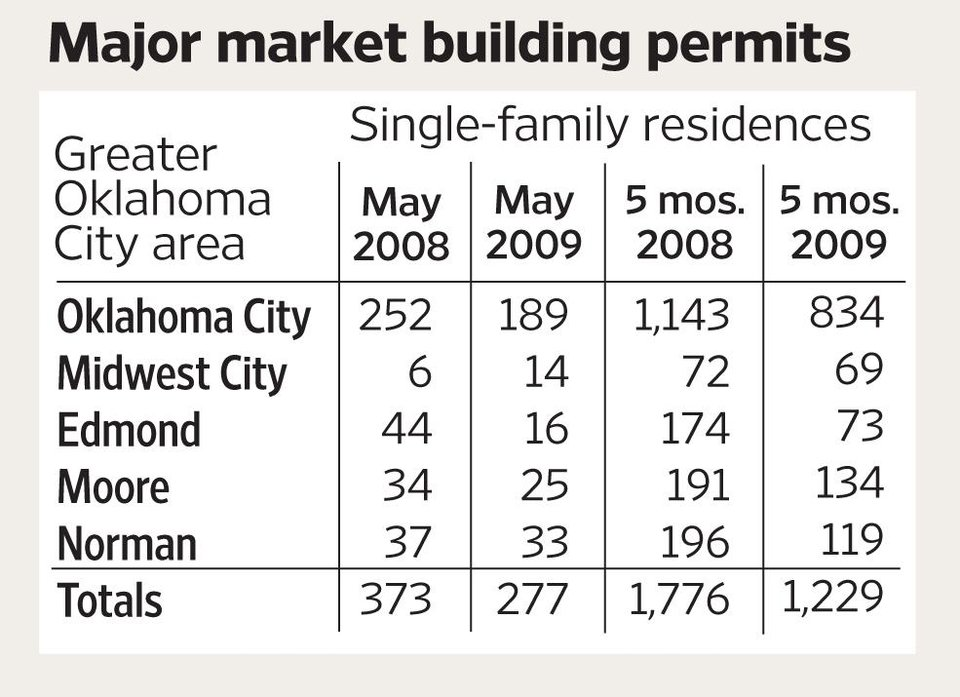Photo - Major market building permits GRAPHIC (Single-family residences - May 2008 - 2009 - 5 months 2008 - 2009 - Greater Oklahoma City area - Midwest City / Edmond / Moore / Norman)