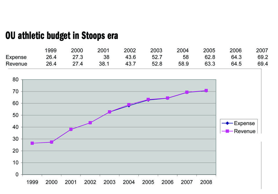 Photo - Graphic: OU athletic budget in Stoops era (line chart)