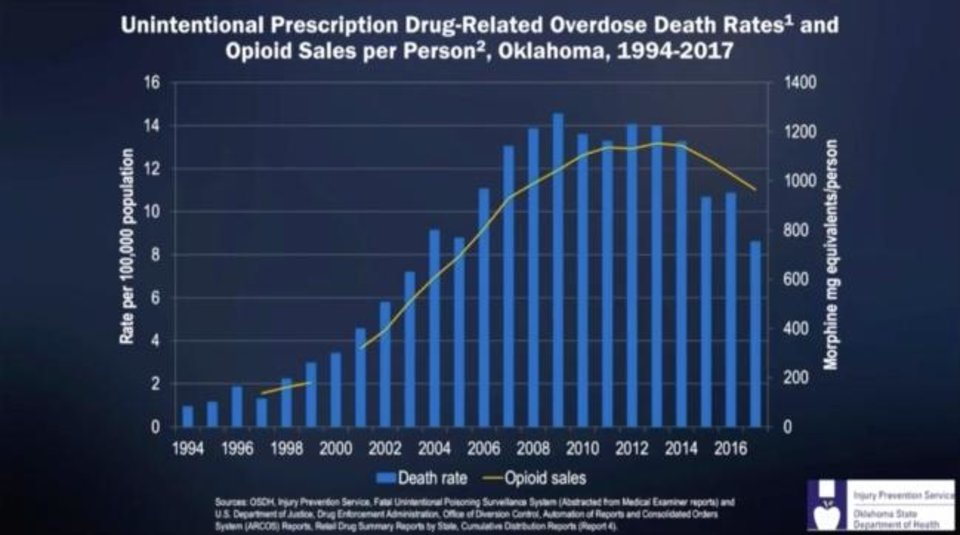 Photo -  This chart has been shown repeatedly during the trial in Cleveland County District Court to support the state's claim that pharmaceutical companies are to blame for the state's deadly opioid crisis.