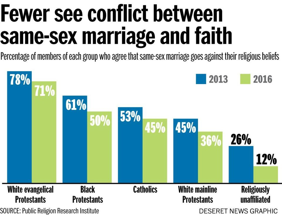 Research paper on same-sex marriage