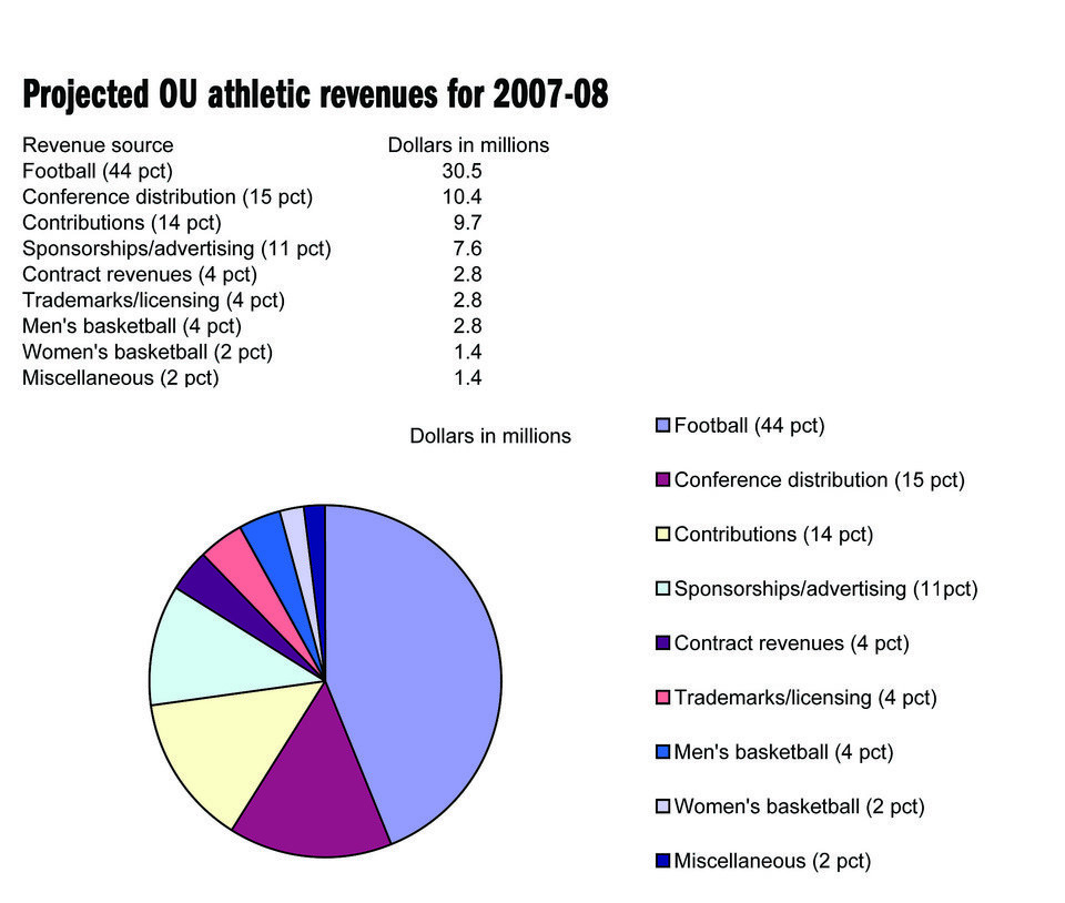 Photo - Graphic: Projected OU athletic revenues for 2007-08 (pie chart)