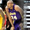 TALE OF THE TAPE - Kobe Bryant vs. LeBron James in head-to-head meetings. GRAPHIC with AP photo of Cleveland Cavaliers\' NBA basketball player LeBron James and Los Angeles Lakers\' Kobe Bryant (photo unavailable)