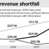 Photo - Graphic:  Toll revenue shortfall