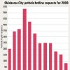 Photo - GRAPHIC / CHART: Oklahoma City pothole hotline requests for 2008