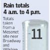 FLASH FLOODS / TORRENTIAL RAIN / FLOOD / FLOODING / RAIN GAUGE / GRAPHIC / ILLUSTRATION