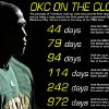 Photo - OKC ON THE CLOCK GRAPHIC with photo: Ford Center renovation sales tax extension yes vote - timeline, what happens in the next 972 days - until November 1, 2010 - to bring a permanent NBA basketball team to Oklahoma City - SEATTLE SONICS: Seattle SuperSonics' Kevin Durant is lit with a spotlight during player introductions prior to an exhibition NBA basketball game against the Golden State Warriors Tuesday, Oct. 23, 2007 at KeyArena in Seattle. Durant is the focal point of the 2007 SuperSonics, who open their season on Oct. 31 at Denver with a remodeled roster minus its two leading scorers from a year ago, and a franchise rife with off-court questions about its future. (AP Photo/Ted S. Warren)