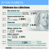 Oklahoma tax collections are explained in a By The Numbers graphic.