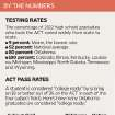 ACT scores by the numbers