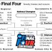 2010 NCAA FINAL FOUR SAN ANTONIO / GRAPHIC / WOMEN'S COLLEGE BASKETBALL / BRACKETS / OU / UNIVERSITY OF OKLAHOMA: The Final Four - Seeds, teams and scores
