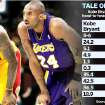 TALE OF THE TAPE - Kobe Bryant vs. LeBron James in head-to-head meetings. GRAPHIC with AP photo of Cleveland Cavaliers' NBA basketball player LeBron James and Los Angeles Lakers' Kobe Bryant (photo unavailable)