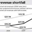 Graphic:  Toll revenue shortfall