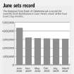REGIONAL FOOD BANK OF OKLAHOMA / DISTRIBUTION / GRAPHIC / CHART: June sets record