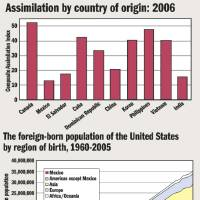 Photo - CHART / GRAPHIC / ILLUSTRATION: Assimilation by country of origin: 2006 - The foreign-born population of the United States by region of birth, 1960-2005